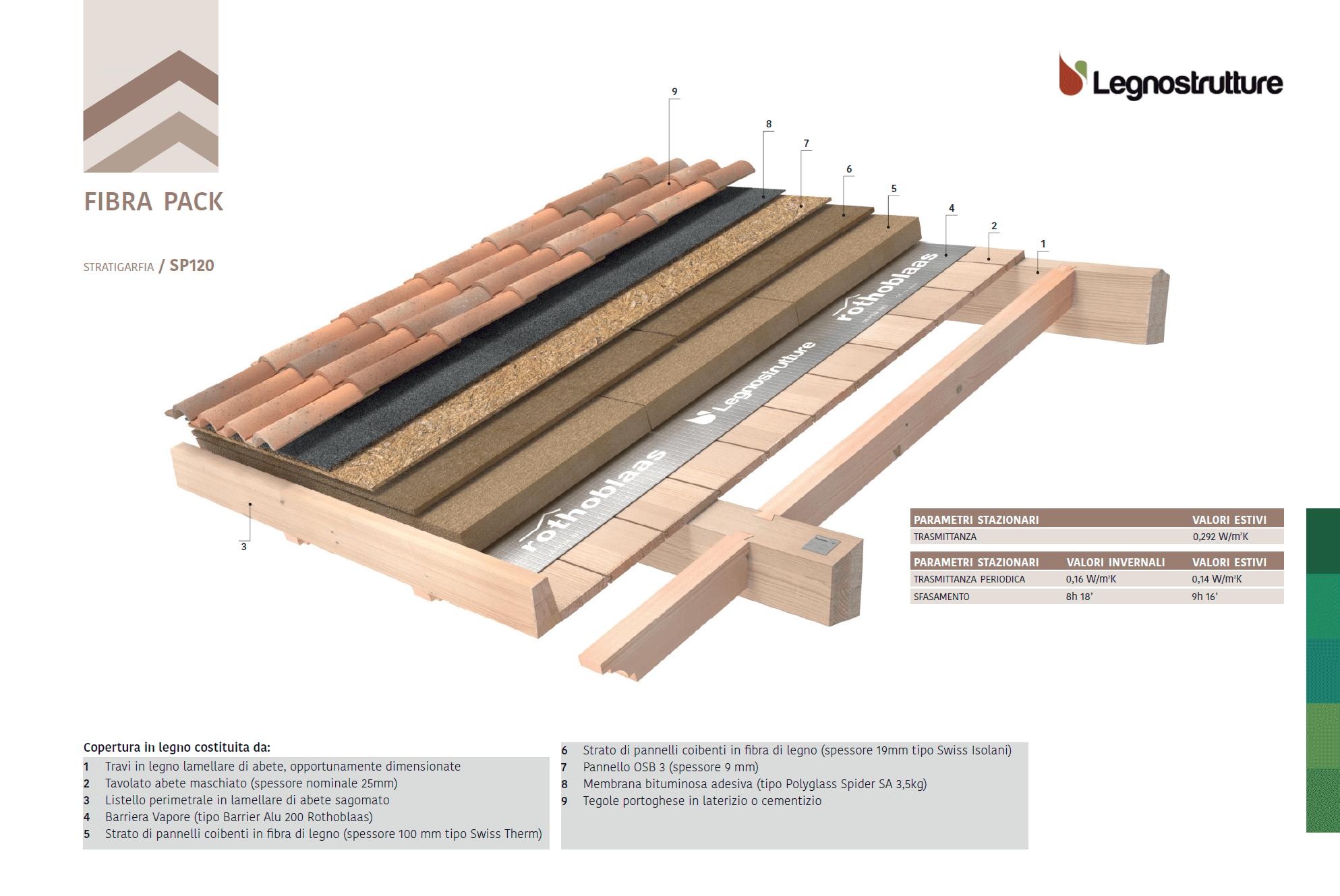 Stratigrafia tetto in legno fibra pack