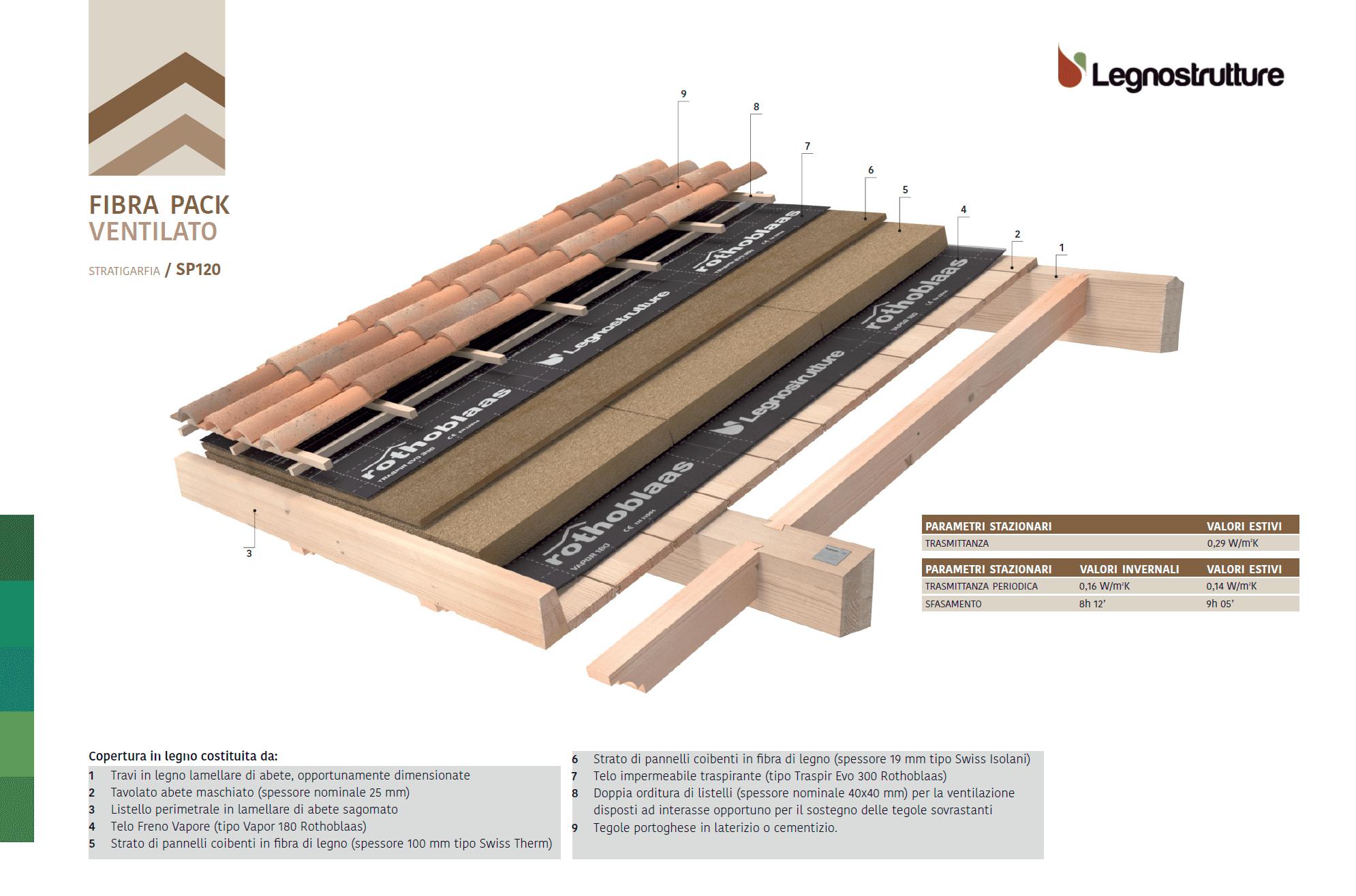 Stratigrafia tetto in legno fibra pack ventilato