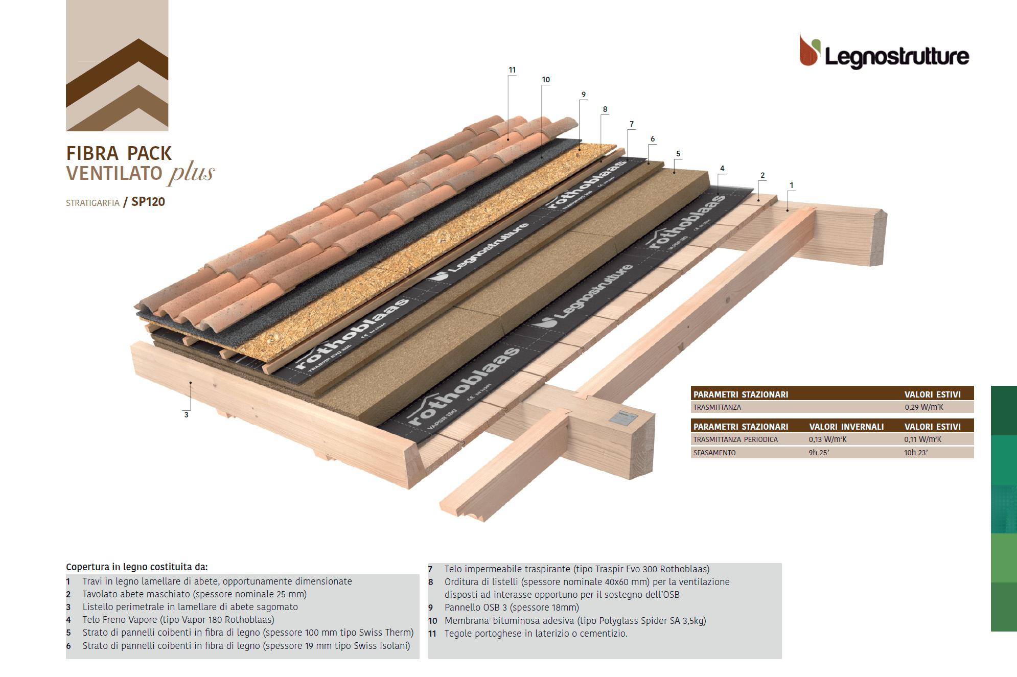 Stratigrafia tetto in legno fibra pack ventilato plus