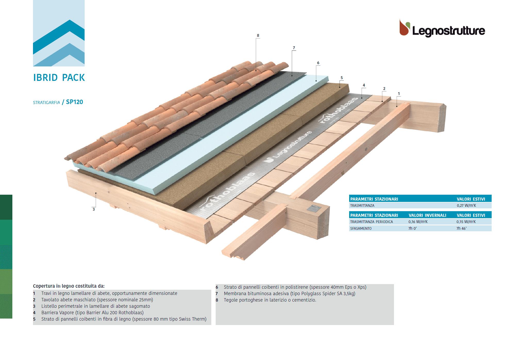 Stratigrafia tetto in legno Ibrid Pack