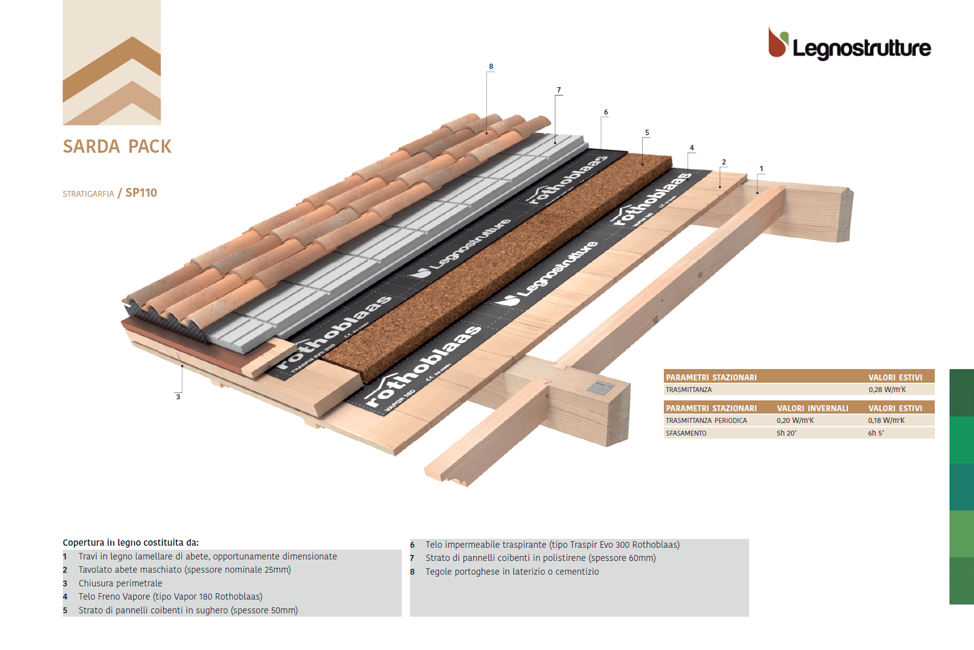 Stratigrafia tetto in legno Sarda Pack