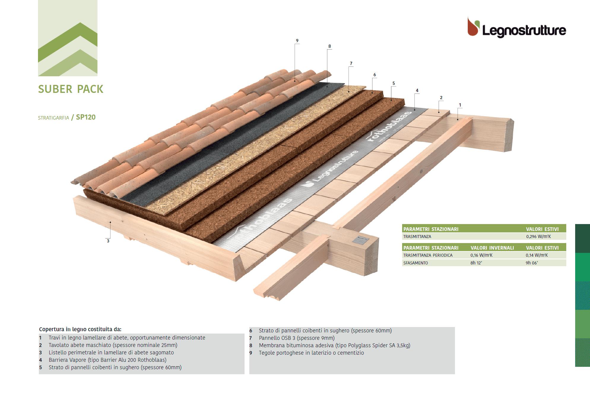 Stratigrafia tetto in legno Suber pack