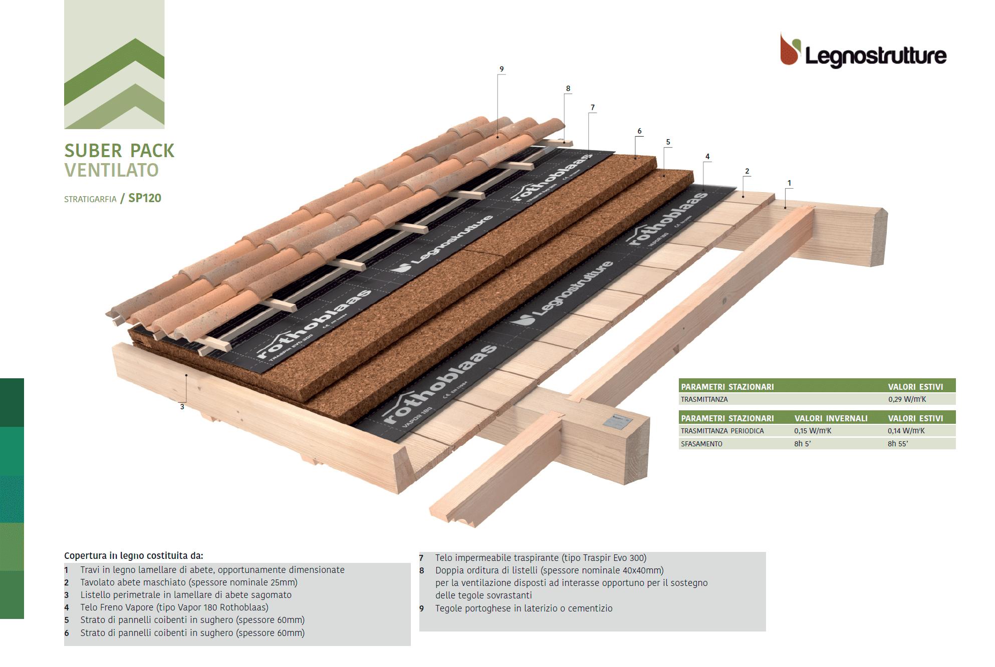 Stratigrafia tetto in legno Suber Pack Ventilato