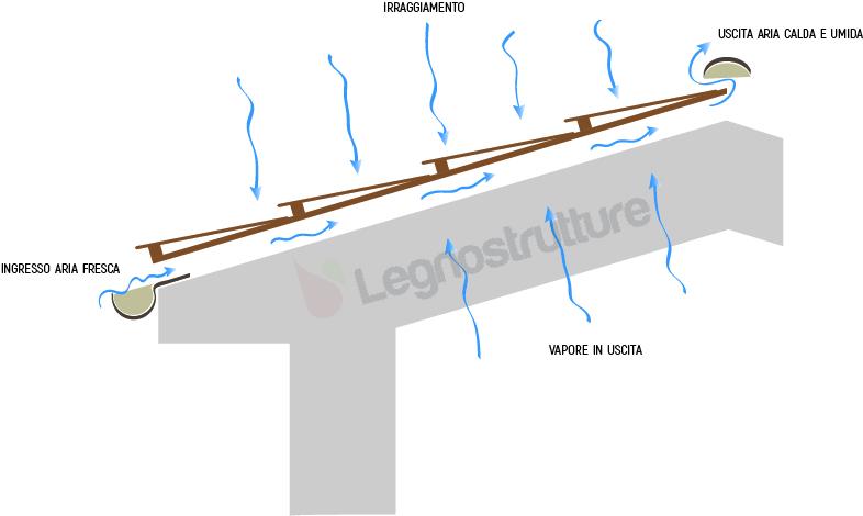 Funzionamento del tetto in legno ventilato